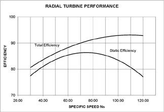 Radial Efficiency